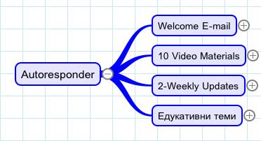 Дизајн на атутореспондер v.2.0 на претприемач
